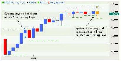Дневной график USDCHF. Пример работы системы.