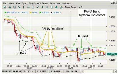 Часовой график GBPUSD. Система полос FAMA.