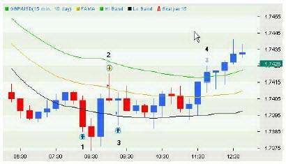 15-минутный график GBPUSD. Пример работы системы.