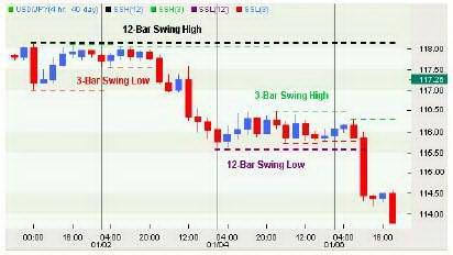 4-часовой график USDJPY. Система 4-часового колебания.