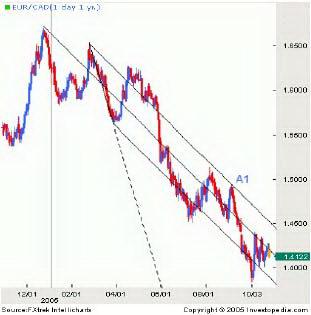 График 3. Торговля в рамках линий.