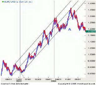 График 5. Прорыв за пределы линий.