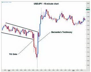 15-минутный график USDJPY. Реакция на данные (слева - TIC, справа - выступление Бернанке).