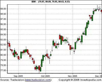 Дневной график IBM, включающий все ценовые данные