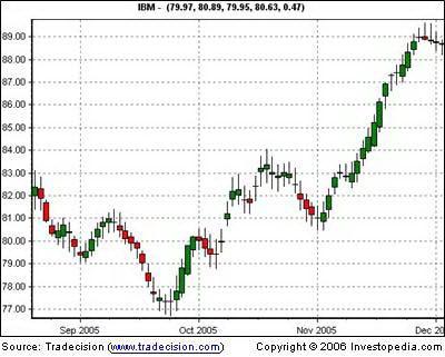 Дневной график IBM после удаления рыночного шума