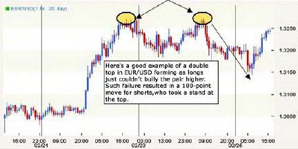 Часовой график EURUSD. Двойная вершина