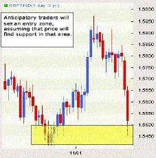 Дневной график GBPUSD. Потенциальная зона двойного основания