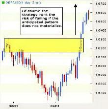 Дневной график GBPUSD. Прорыв потенциальной зоны двойной вершины