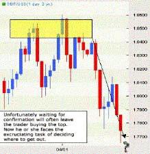 Дневной график GBPUSD. Ожидание подтверждения не дает возможность продать от вершины