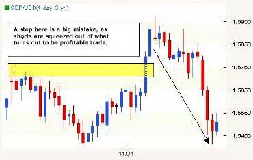 Дневной график GBPUSD. После ложного прорыва вверх цена развернулась в ожидаемом направлении