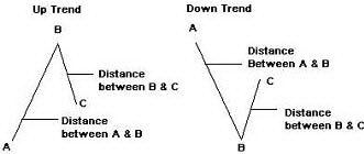 Измеряемые расстояния для определения уровней