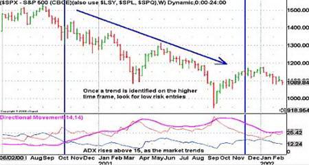 Недельный график S&P500