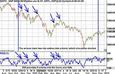 Дневной график S&P500. Вход в тренд по RSI
