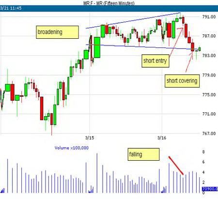 15-минутный график MR. Торговля внутри модели