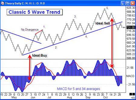 Классический 5-волновый тренд и MACD
