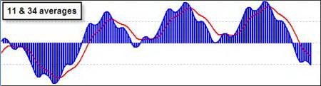 Различные параметры 1-й скользящей средней