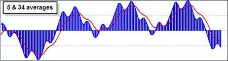 Различные параметры 2-й скользящей средней