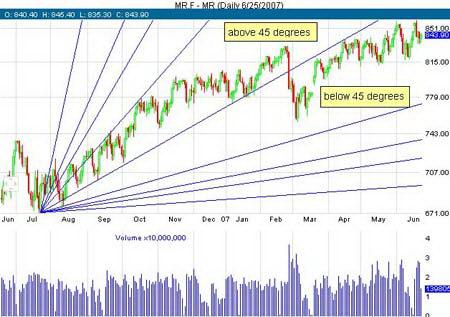Линии Ганна указывают силу восходящего тренда