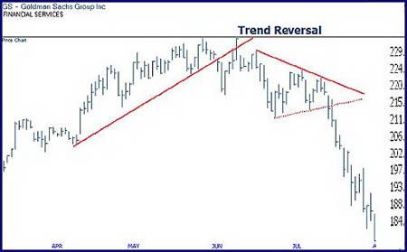 Дневной график акций Goldman Sachs. Разворот восходящего тренда