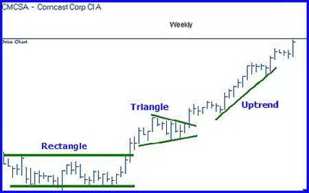 Дневной график CMCSA. Подтверждение смены состояния рынка