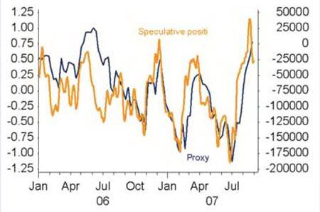 Спекулятивные позиции CFTC (желтым) и измеритель тренда