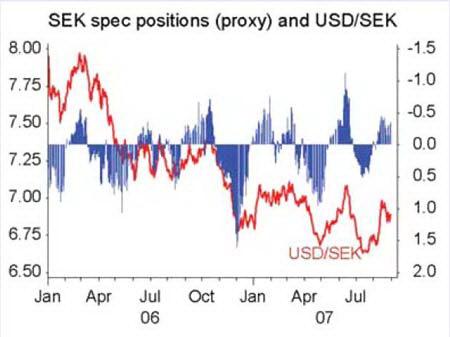 Курс USDSEK (красным) и измеритель тренда