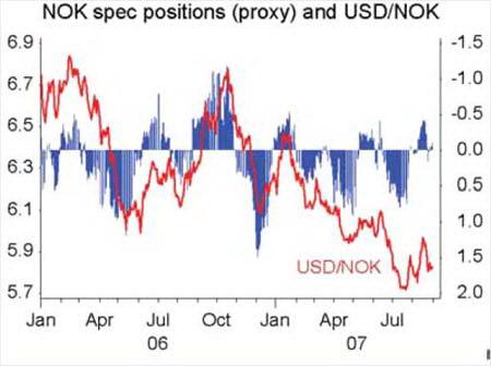 Курс USDNOK (красным) и измеритель тренда
