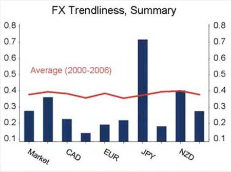 Показатель тренда для основных валют