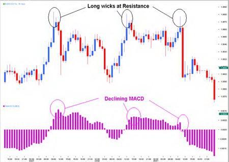 Тонкие подсказки для торговли валютами