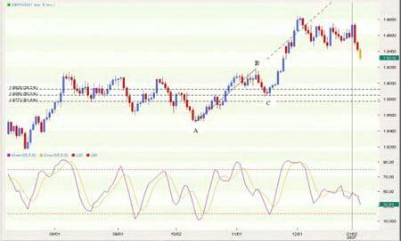 Дневной график GBPUSD. ABC - формация