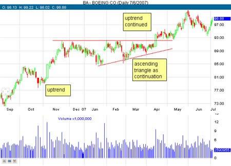 Дневной график акций BA. Восходящий треугольник как модель продолжения