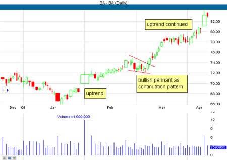 Дневной график акций BA. Бычий вымпел в качестве модели продолжения