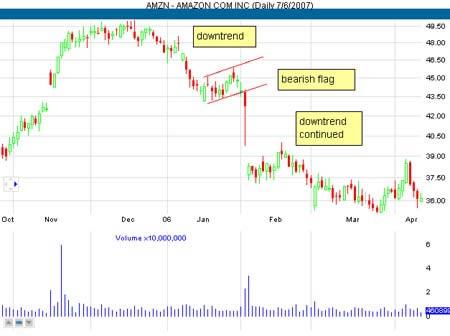 Дневной график акций AMZN. Медвежий флаг в качестве модели продолжения