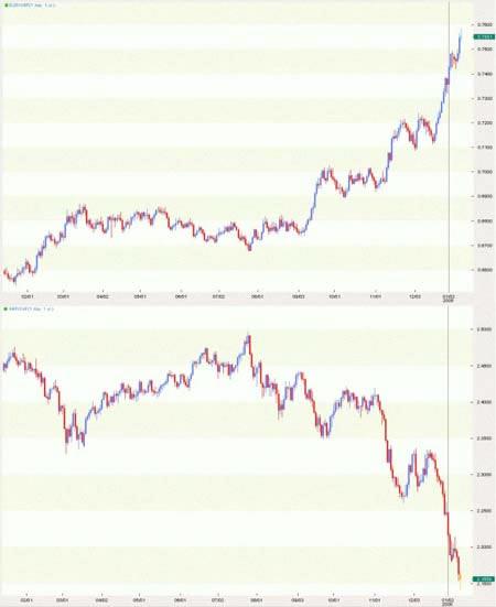 Сила тренда валютной пары