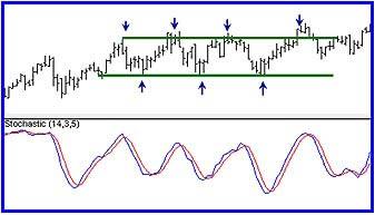 определение силы тренда на форекс