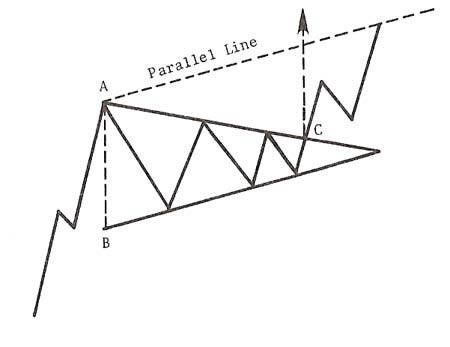 Фигура треугольник форекс