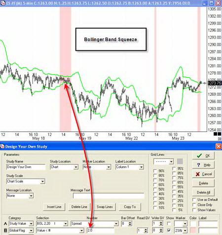 Ценовой график и инструмент Сжатие Полос Боллинджера