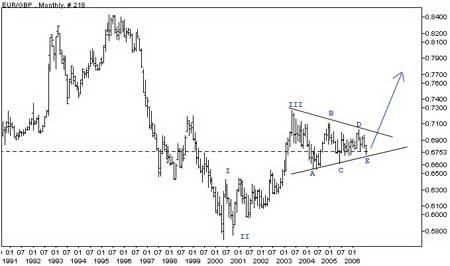 Месячный график EURGBP. Консолидация в виде треугольника