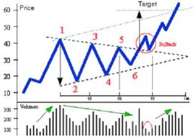 Схема симметричного треугольника