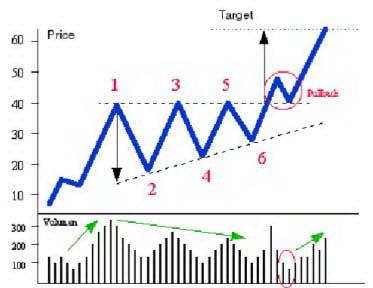 Схема восходящего треугольника