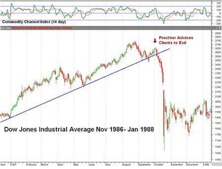 Поведение Индекса Dow Jones в 1986-1988 гг