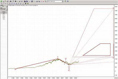 График S&P 500 с 1990 по 2004 гг. показывает большую импульсную волну и прогнозируемую цену.