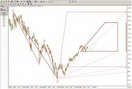 Краткосрочный график S&P 500 отображает ту же самую импульсную модель, что и долгосрочный график.