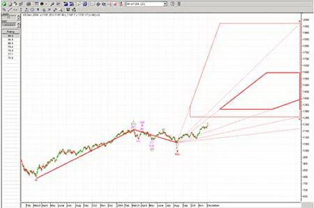 Краткосрочный график S&P 500 показывает аналогичный прогноз, что и графики выше.