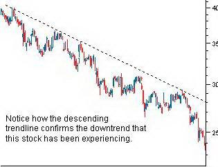 Нисходящая трендовая линия подтверждает движение цен вниз.