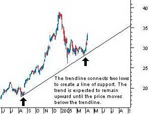 Восходящая трендовая линия представляет собой линию поддержки