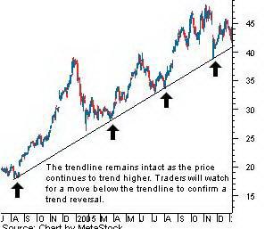 Использование трендовой линии в качестве показателя продолжения тренда