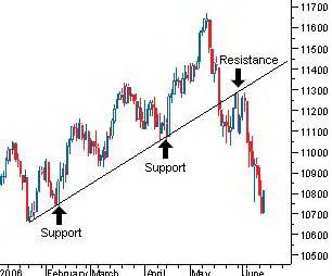 Индекс DJIA. Поддержка меняется на сопротивление