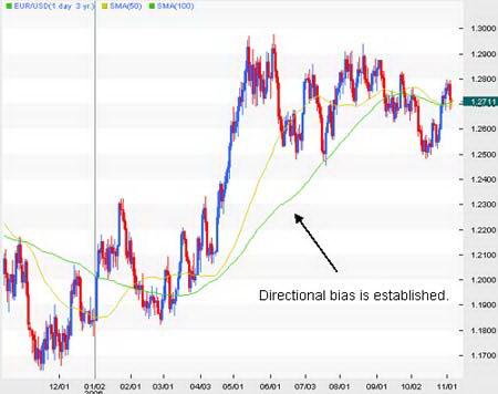 Дневной график EUR/USD. Скользящие средние показывают направление и импульс