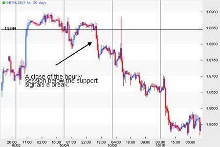 Часовой график GBPUSD. Сигнал прорыва поддержки